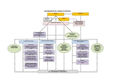 Organigramma delibera 199_2014