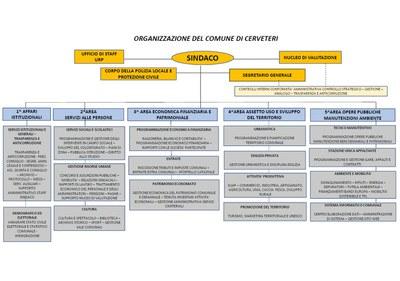 Organigramma DGD 03/2020